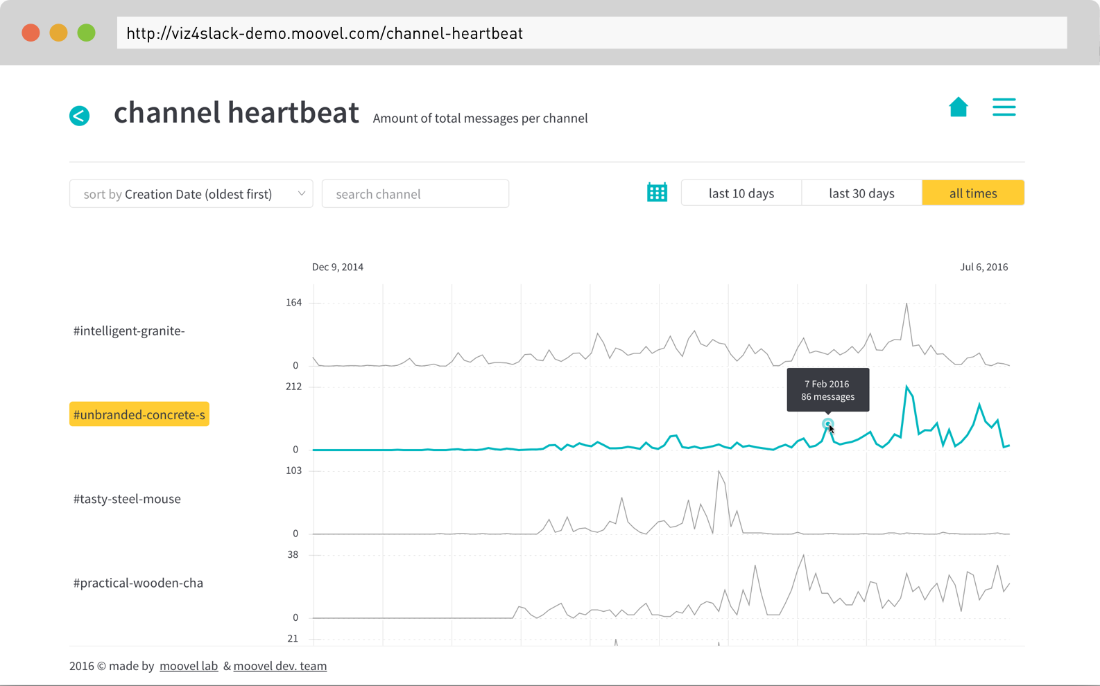 Screenshot of  the channel heartbeat in #teamchatviz