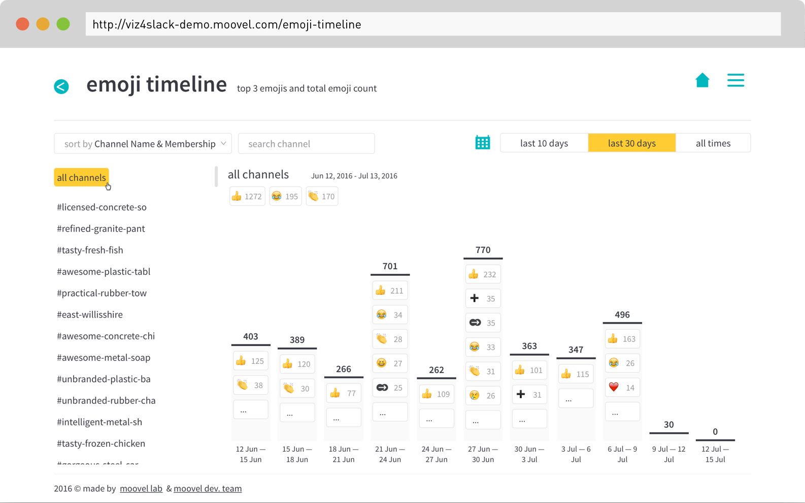 Screenshot of  the emoji timeline in #teamchatviz