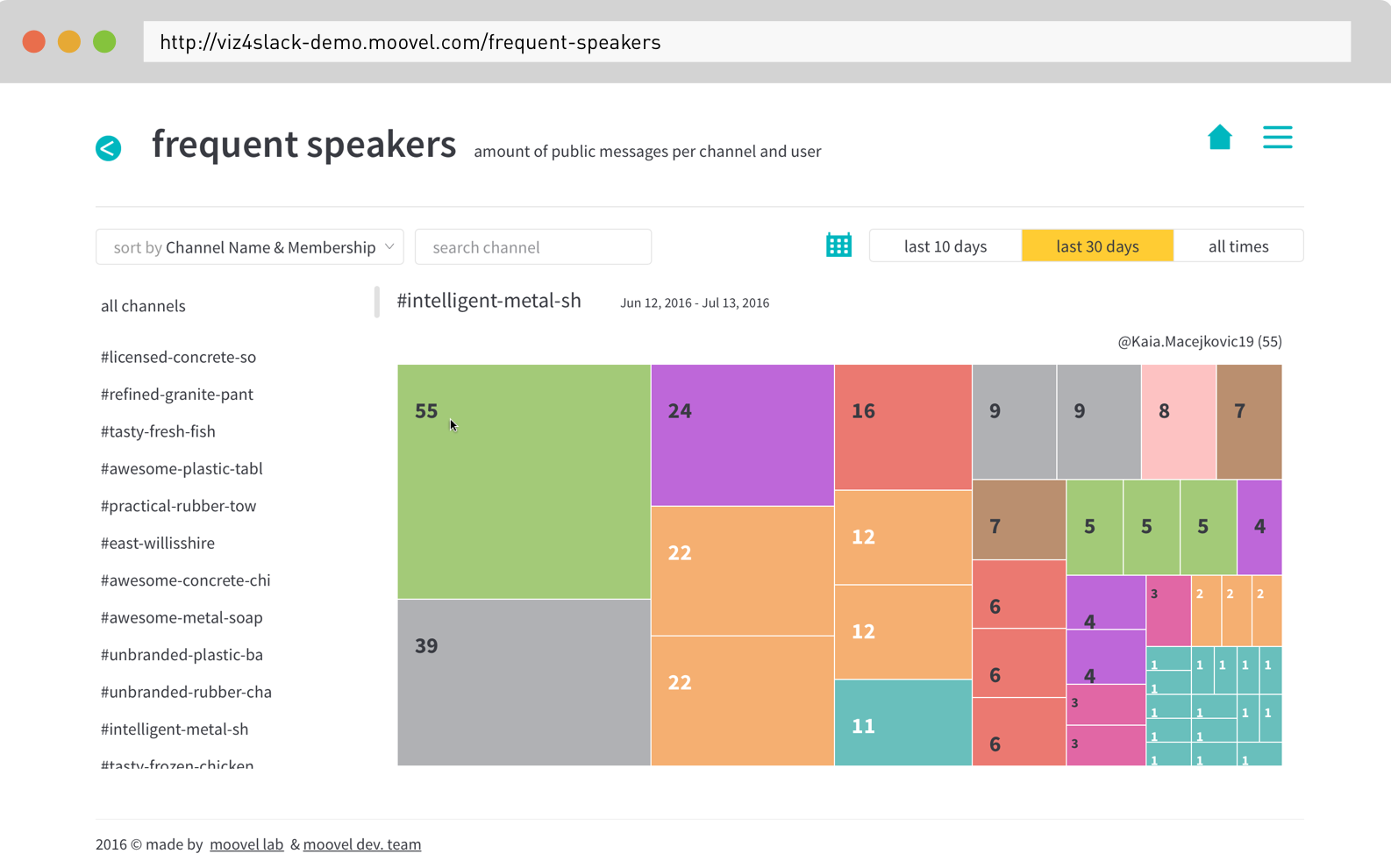 Screenshot of  the frequent speakers in #teamchatviz